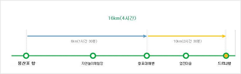 태안해안국립공원 솔모랫길 탐방별 구간별 난이도