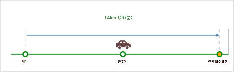 태안해안국립공원 연포 탐방별 구간별 난이도